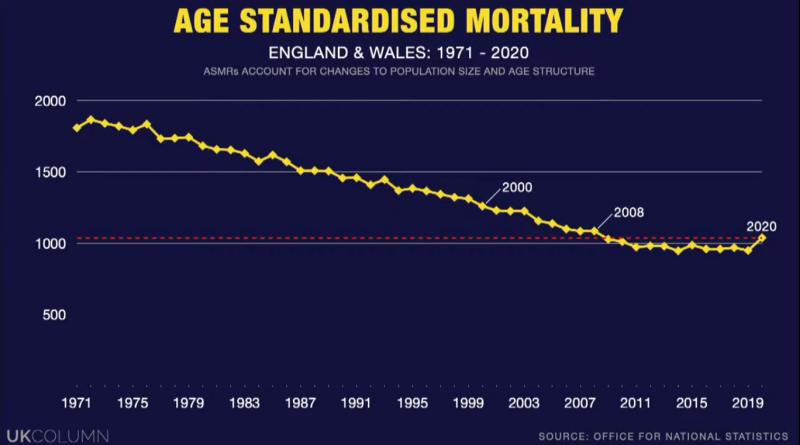 UK Column News 18th January 1971-2021 age standardised mortality